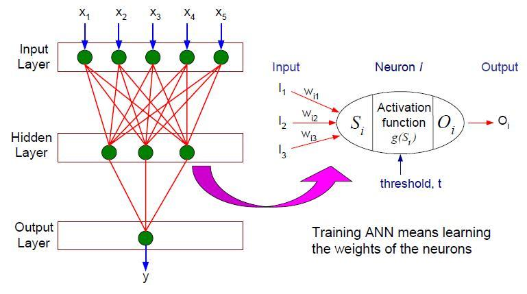 how to set learning rate in neural network