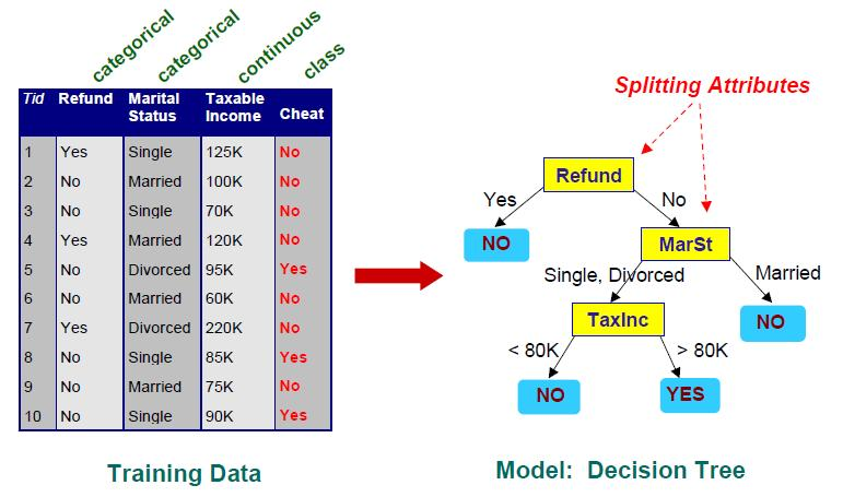 The Decision Tree Classifier — Python 401 2 1 documentation